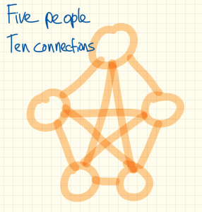 fivepeople